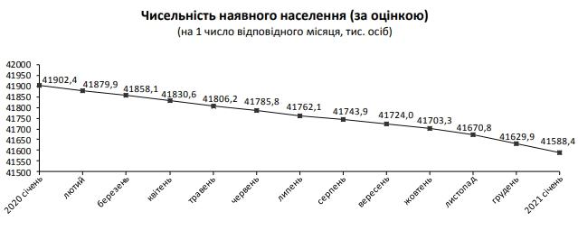 Населення України за 2020 скоротилось на 300 тисяч людей – Держстат, фото-2