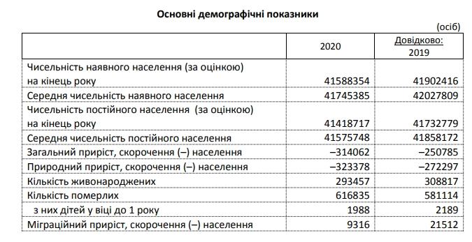 Населення України за 2020 скоротилось на 300 тисяч людей – Держстат, фото-1