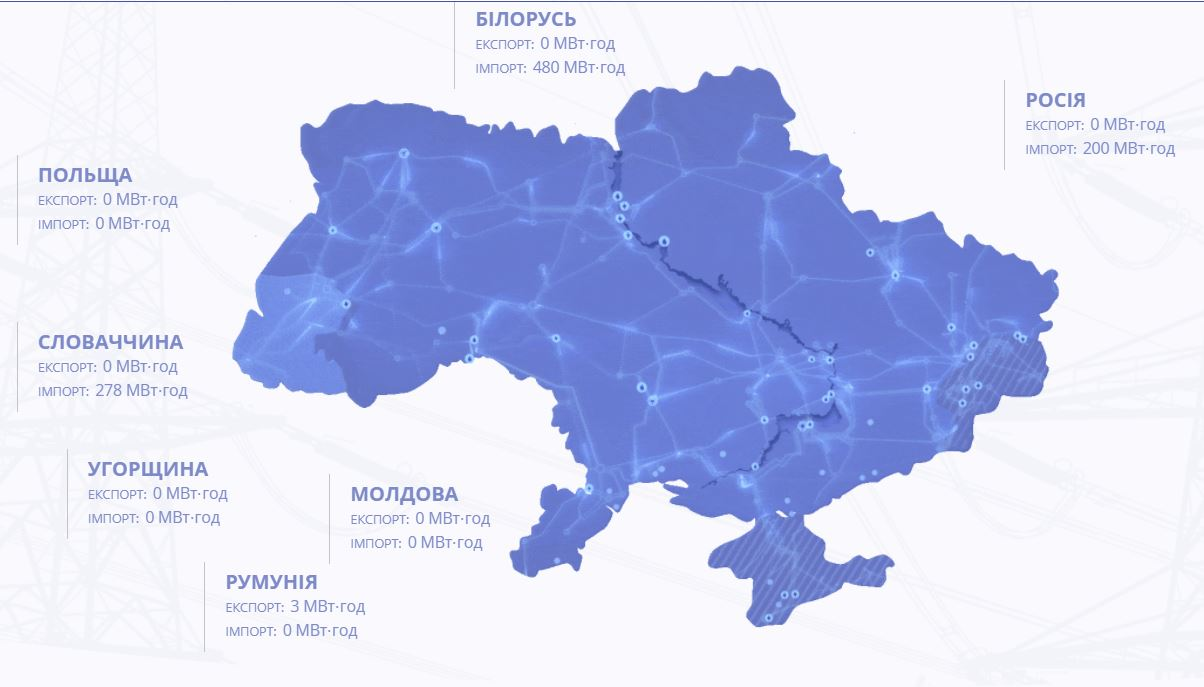 Україна відновила імпорт електроенергії з Росії, фото-1
